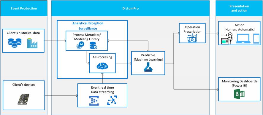 DictumPro - Platform Architecture
